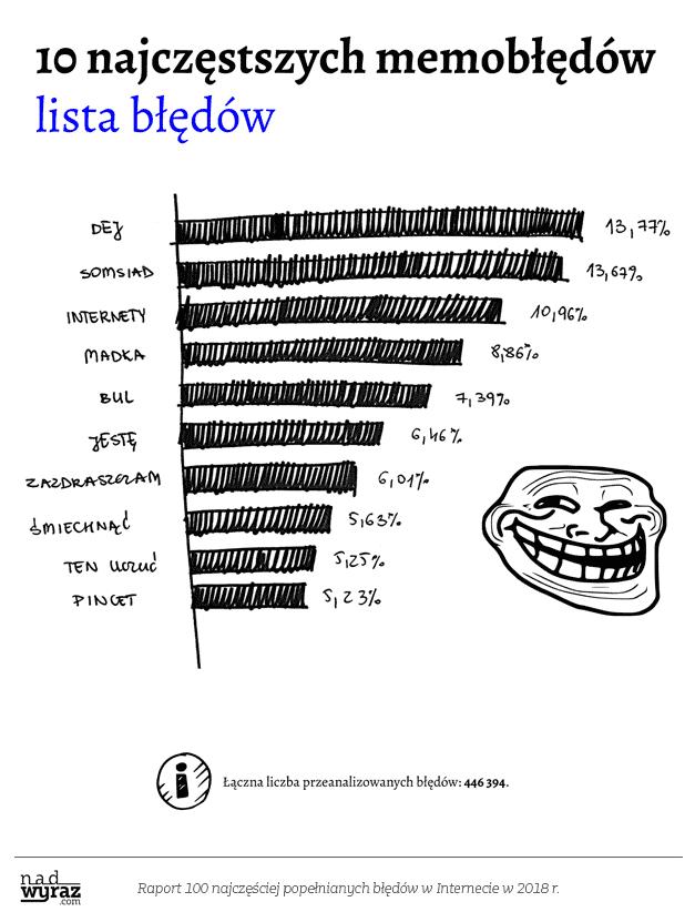 błędy językowe w internecie