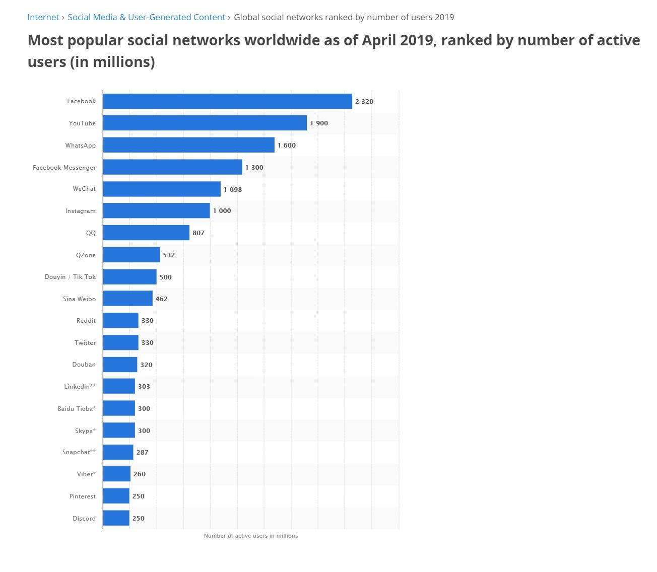 najpopularniejsze media społecznościowe