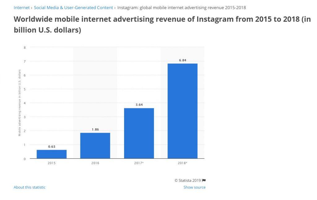 reklama na instagramie ile wydają firmy