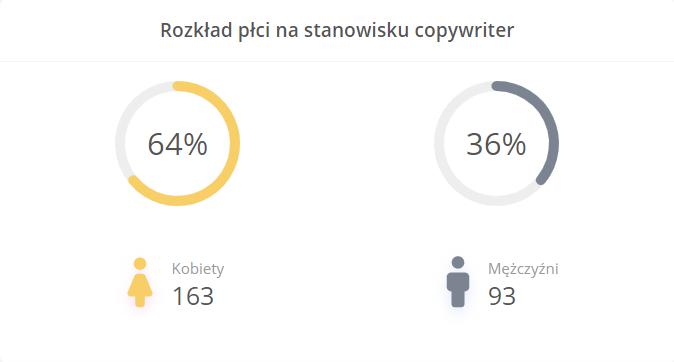 kto pracuje jako copywriter